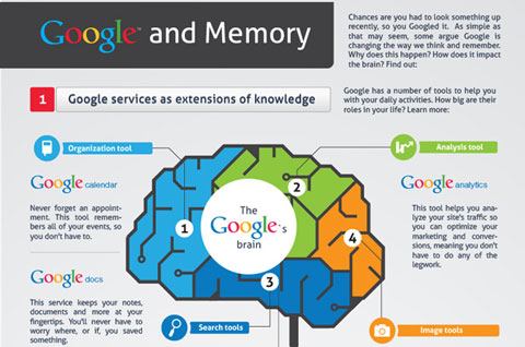 Web – Avant l'invention de Google on avait un cerveau non ?