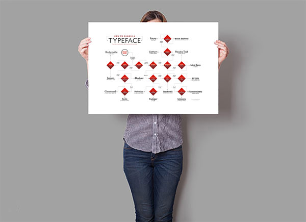 poster-how-choose-typeface_1