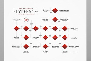 poster-how-choose-typeface_2