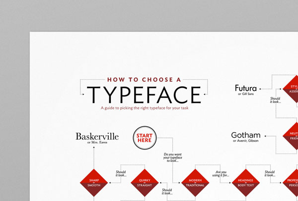 poster-how-choose-typeface_3